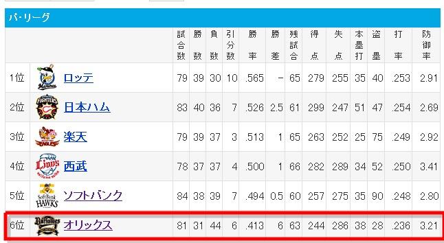 Yahoo!スポーツ - プロ野球 - パ・リーグ順位-120055