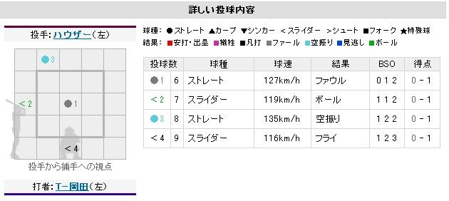 Yahoo!プロ野球 - 2012年7月26日 オリックスvs.楽天 一球速報-220354
