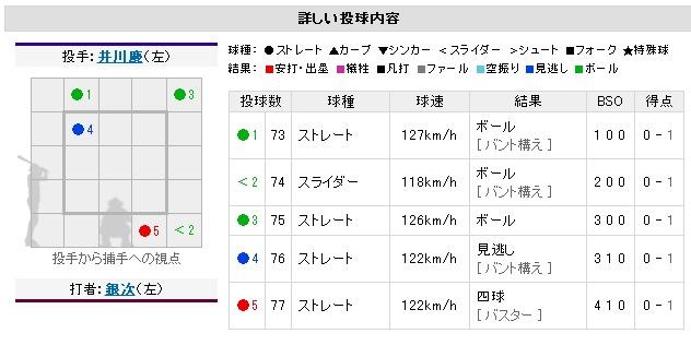 Yahoo!プロ野球 - 2012年7月26日 オリックスvs.楽天 一球速報-220741