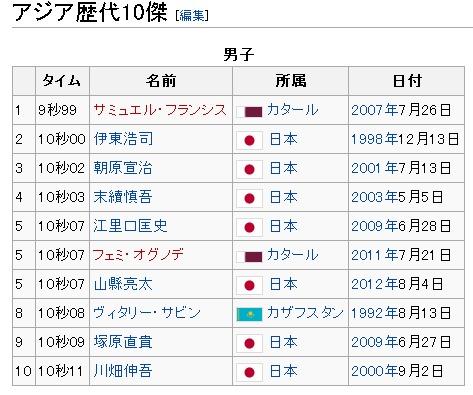 100メートル競走 - Wikipedia-003209