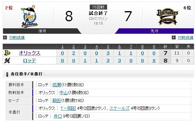Yahoo!プロ野球 - 2012年8月10日 ロッテvs.オリックス-223420