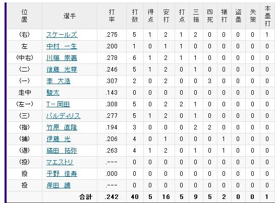 Yahoo!プロ野球 - 2012年8月12日 ロッテvs.オリックス 成績-211552