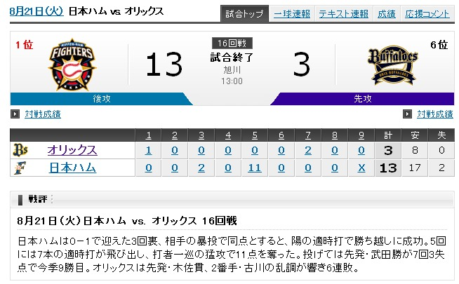 Yahoo!プロ野球 - 2012年8月21日 日本ハムvs.オリックス-232834