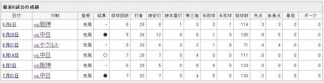 Yahoo!スポーツ - プロ野球 - 読売ジャイアンツ - 澤村 拓一-005918