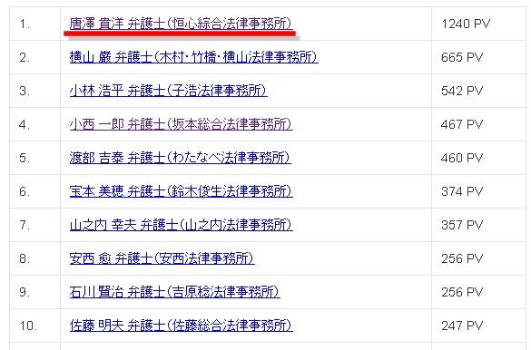 2012年8月 弁護士・法律事務所アクセスランキング - 弁護士・法律事務所データベース-145324