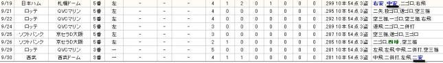 プロ野球 ヌルデータ置き場 オリックス - 全打席成績 55 T-岡田 --233209