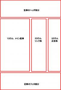 3カラムの構成説明