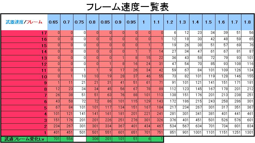 武道家攻撃速度フレーム表