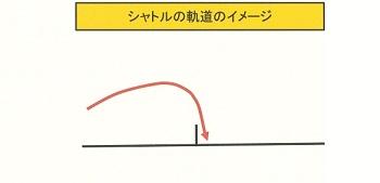 ドロップ軌道イメージ