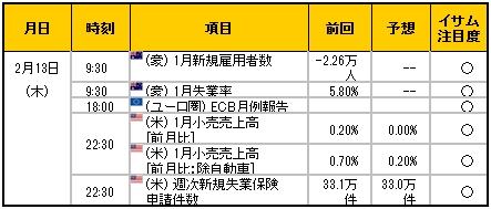 経済指標20140213
