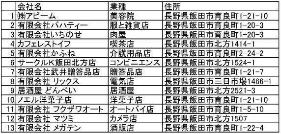 2012年度協賛企業名簿