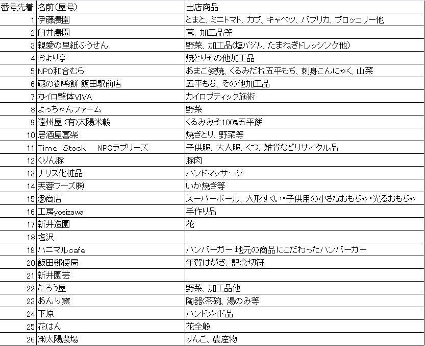 2012.11.25軽トラ市出展者
