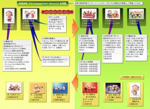 交流分析全体像_convert_20121219204114