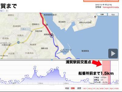 浦賀道:浦賀駅前から船番所前の距離