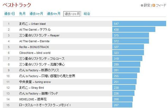2012年良く聴いた楽曲