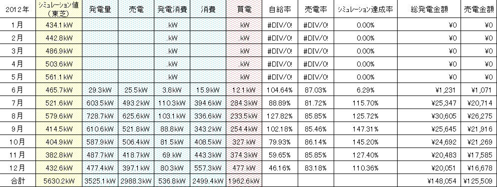 2012発電実績