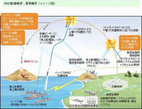 ミサイル防衛の図