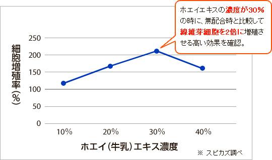ホエイエキスのグラフ