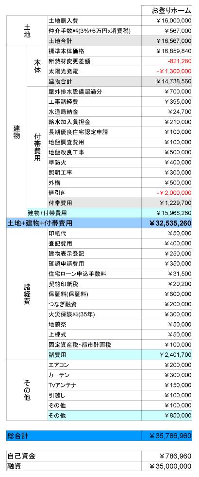 お登り資金計画