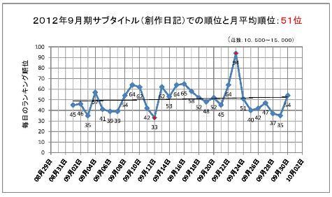 2012年9月期のサブタイトルでの順位と月平均順位-30001-4