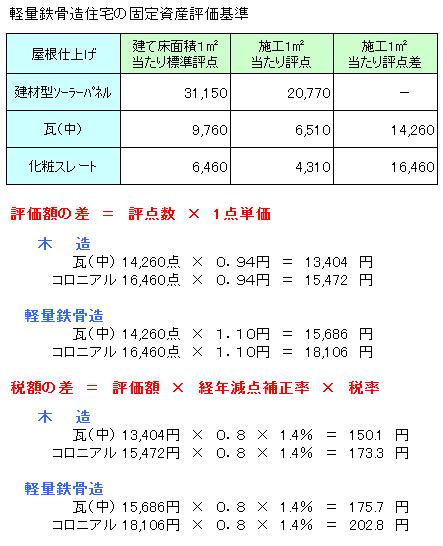 固定資産税額計算