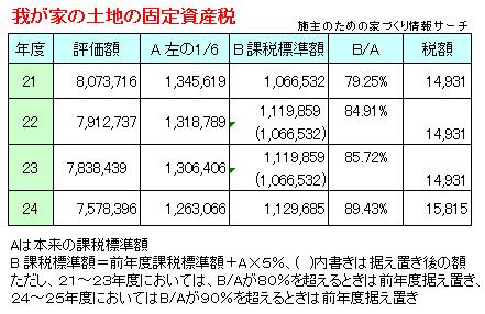 土地の固定資産税額