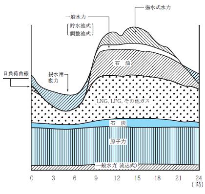 東京電力電源別発電量