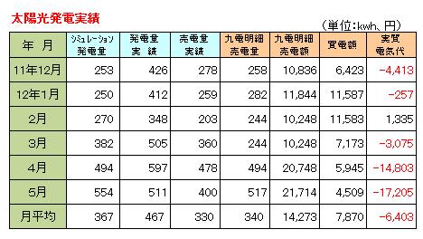 2011-12~2012-5発電実績