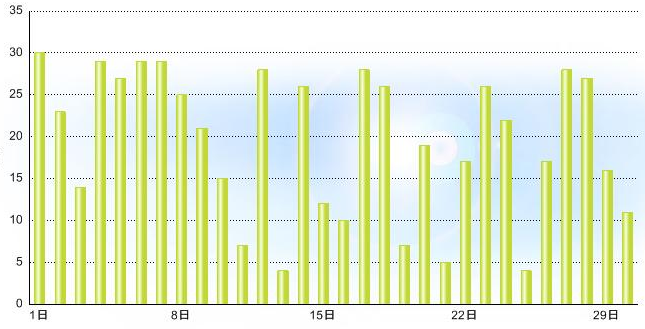 2012-4月発電量グラフpng