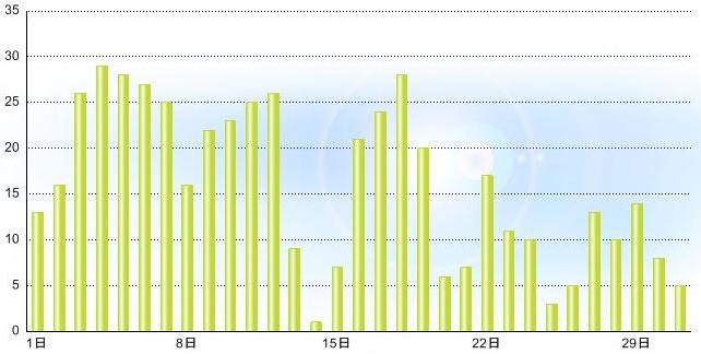 2012-5月発電量グラフpng