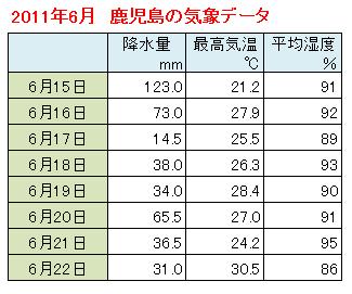 2011鹿児島気象データ