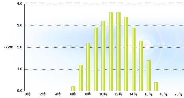 20120825発電グラフ
