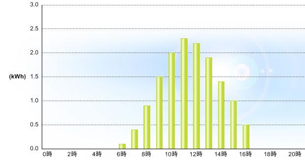 20120925発電グラフ