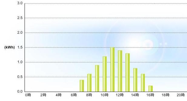 20120927発電グラフ