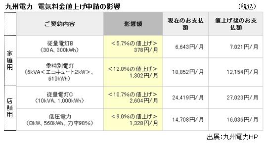 九州電力値上げ影響