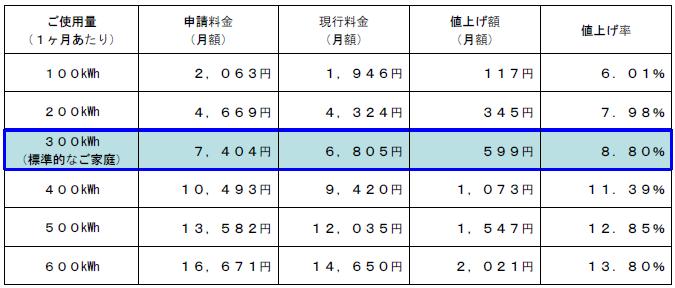 関西電力料金値上げ影響