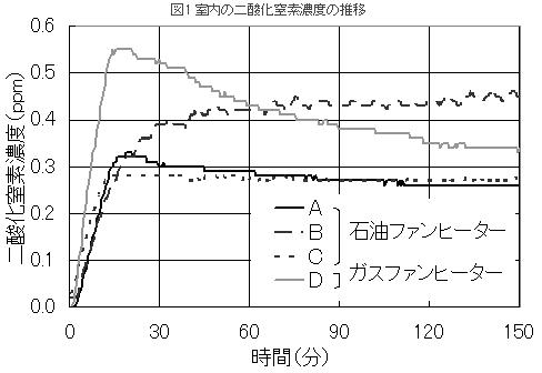 二酸化窒素濃度