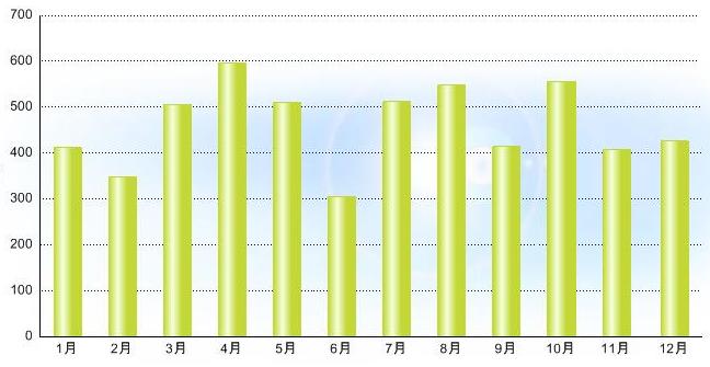 12月~1月発電量グラフ