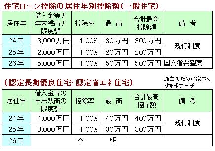 住宅ローン減税2526