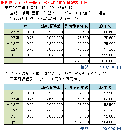固定資産税比較