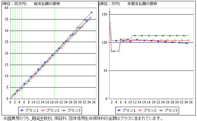 返済プラン比較試算グラフ