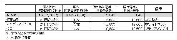 20121117携帯電話通話料比較表