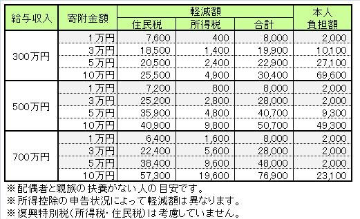 2012年ふるさと納税寄附金税額控除目安一覧表