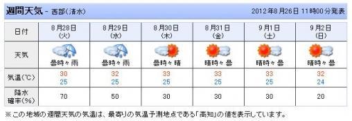 12.08.26 高知の天気