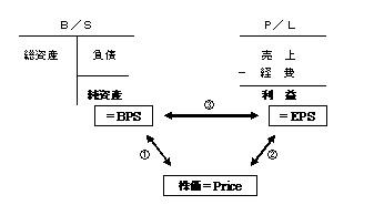 ROE、PER、PBRの関係