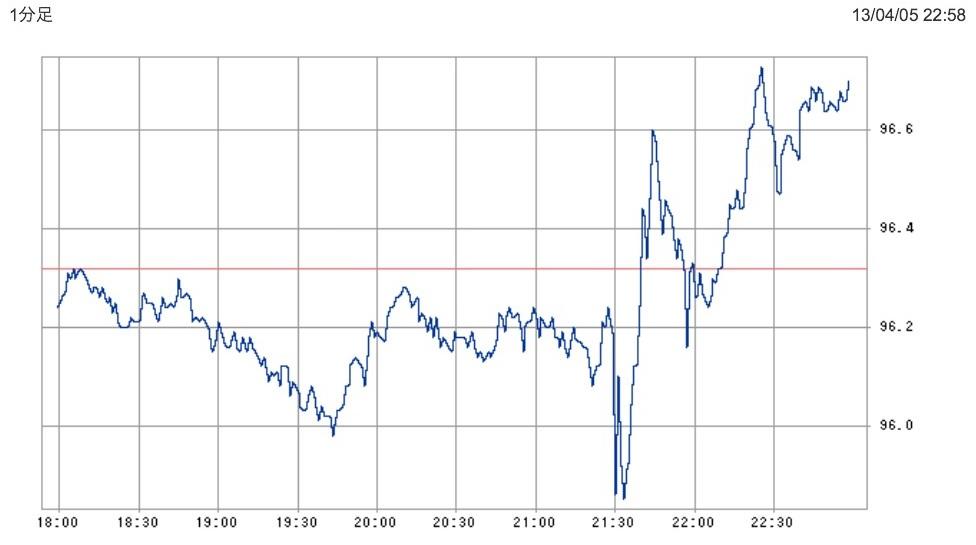 201304雇用統計後ドル円レート