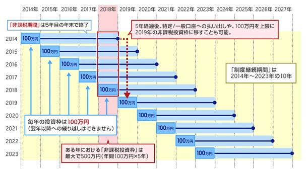 日本版ISAのイメージ図