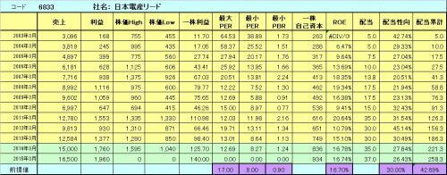 6833日本電産リード_convert_20140202060845
