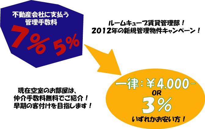 賃貸管理手数料減額キャンペーン!