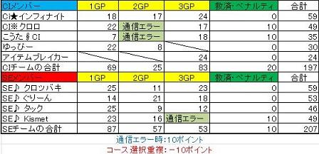 CI対SE戦の結果.縮小jpg